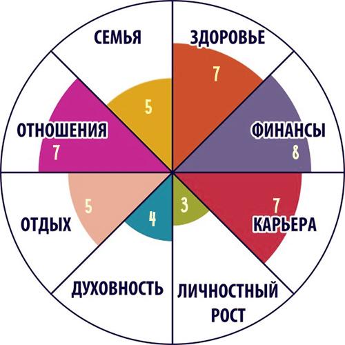 Техника «Колесо жизни»