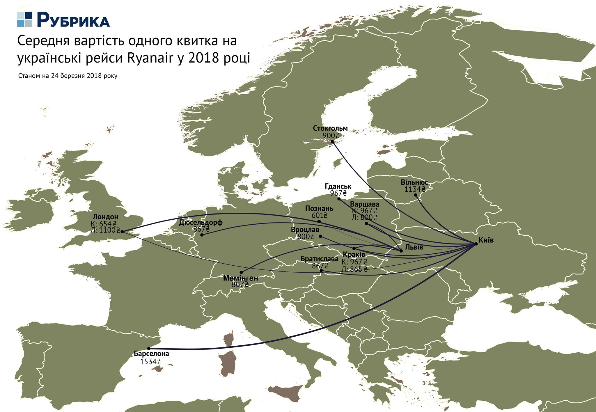 Середня вартість одного квитка на українські рейси Ryanair у 2018 році