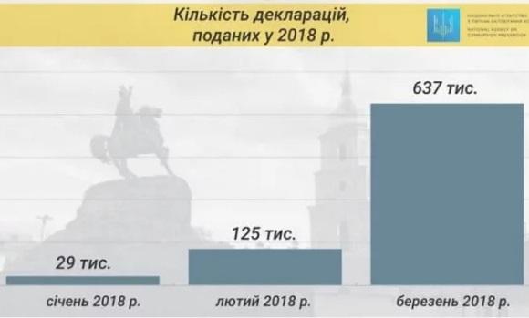 НАЗК 2017