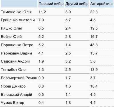 Президентський рейтинг КМІС