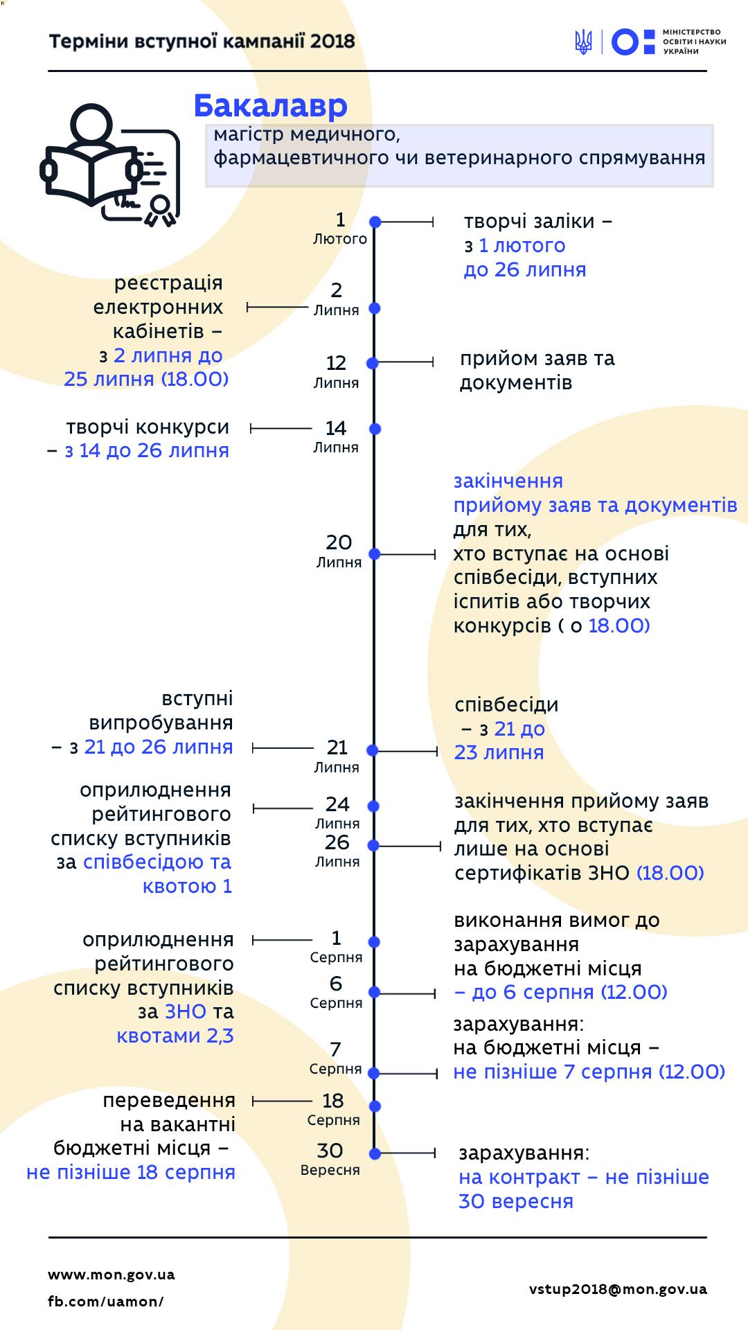інфографіка МОН бакалавр