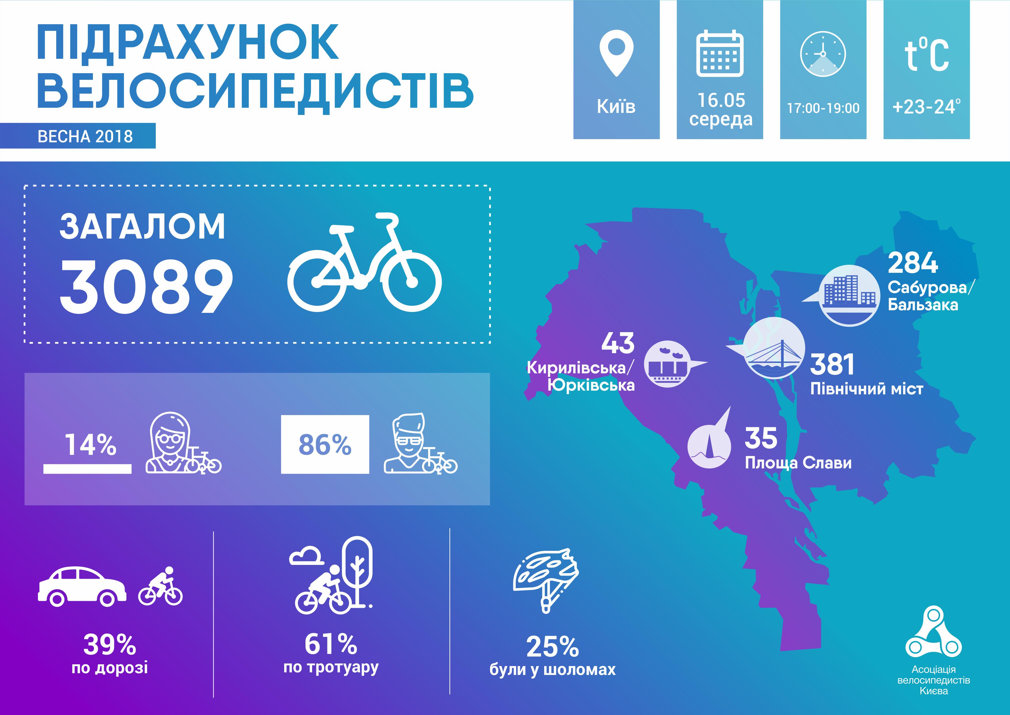 велосипедисти у Києві