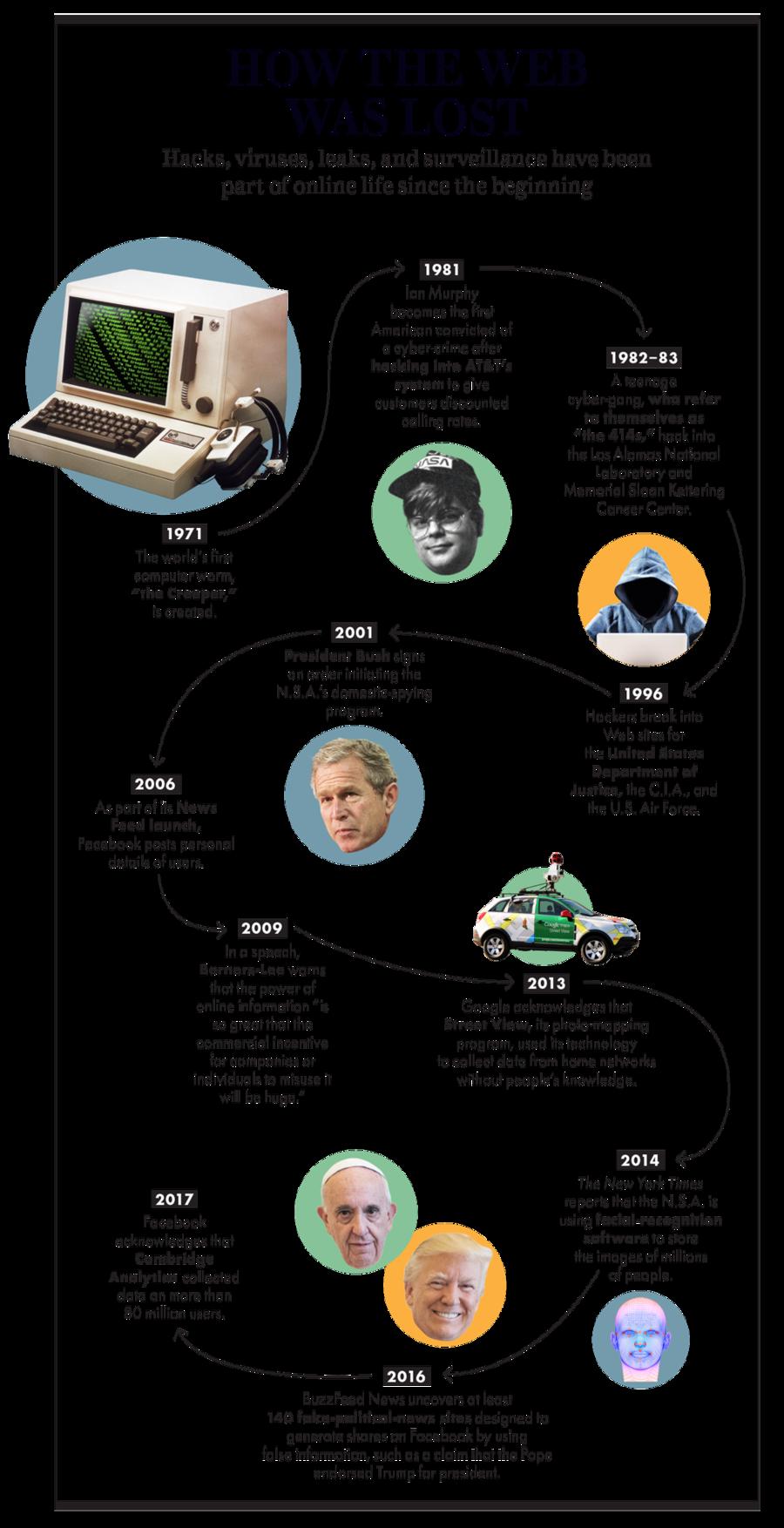 Тім Бернес-Лі - винахідник інтернету