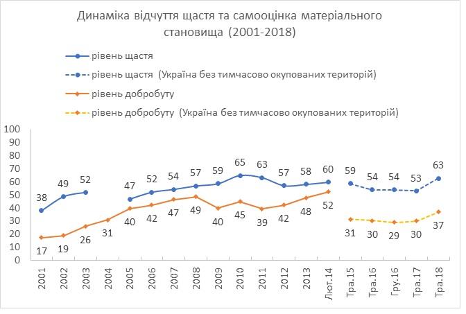 Соціологи з'ясували, наскільки щасливі українці