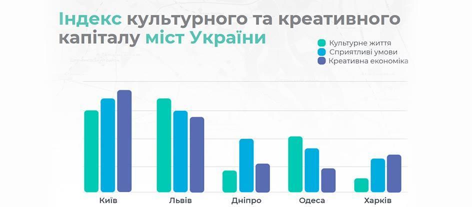 найкреативніше місто України