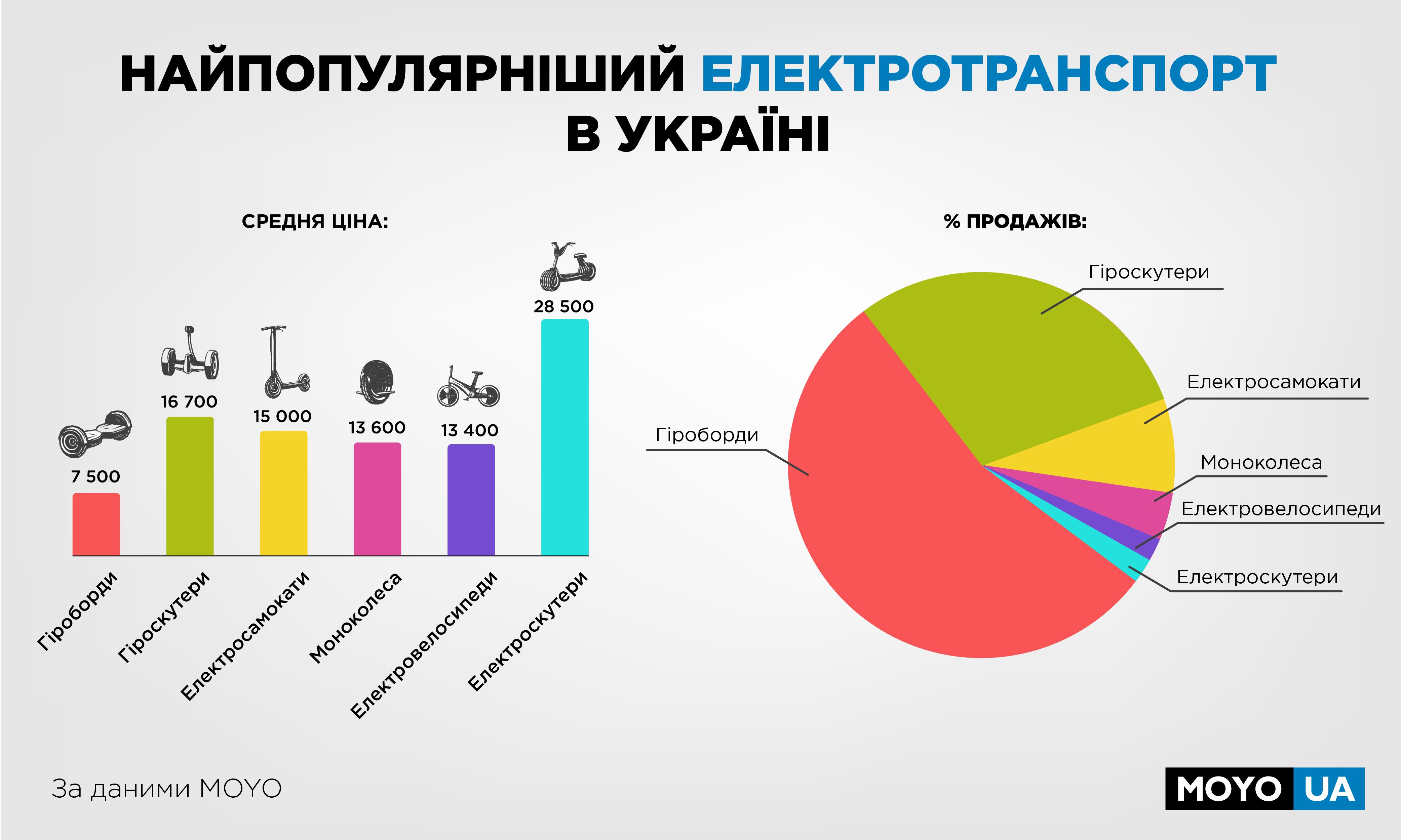 Гіроборди проти моноколес: який електротранспорт більш популярний в Україні