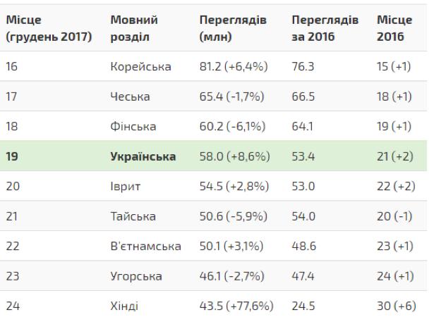 Статистика по мовним розділам Вікіпедії