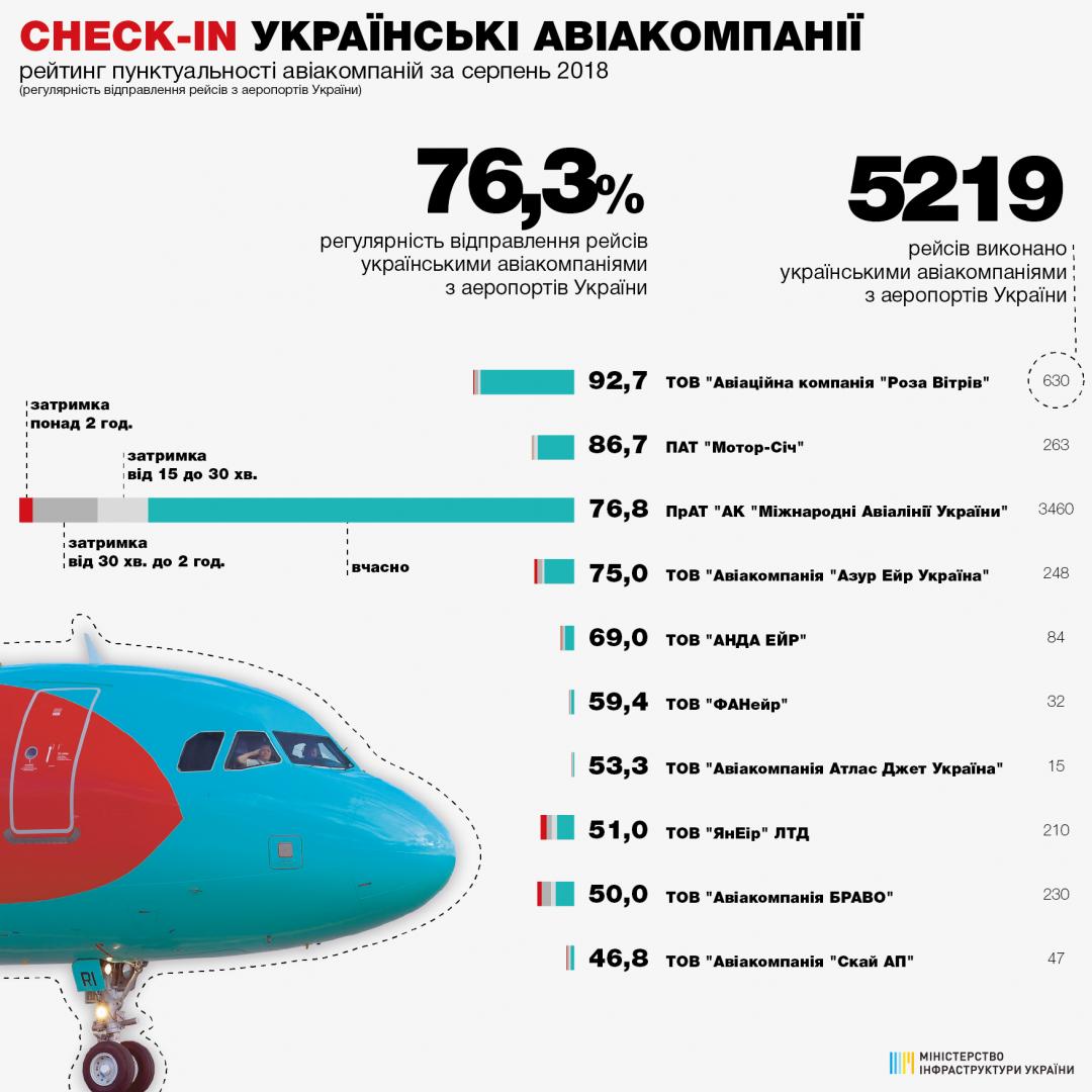 українські авіакомпанії