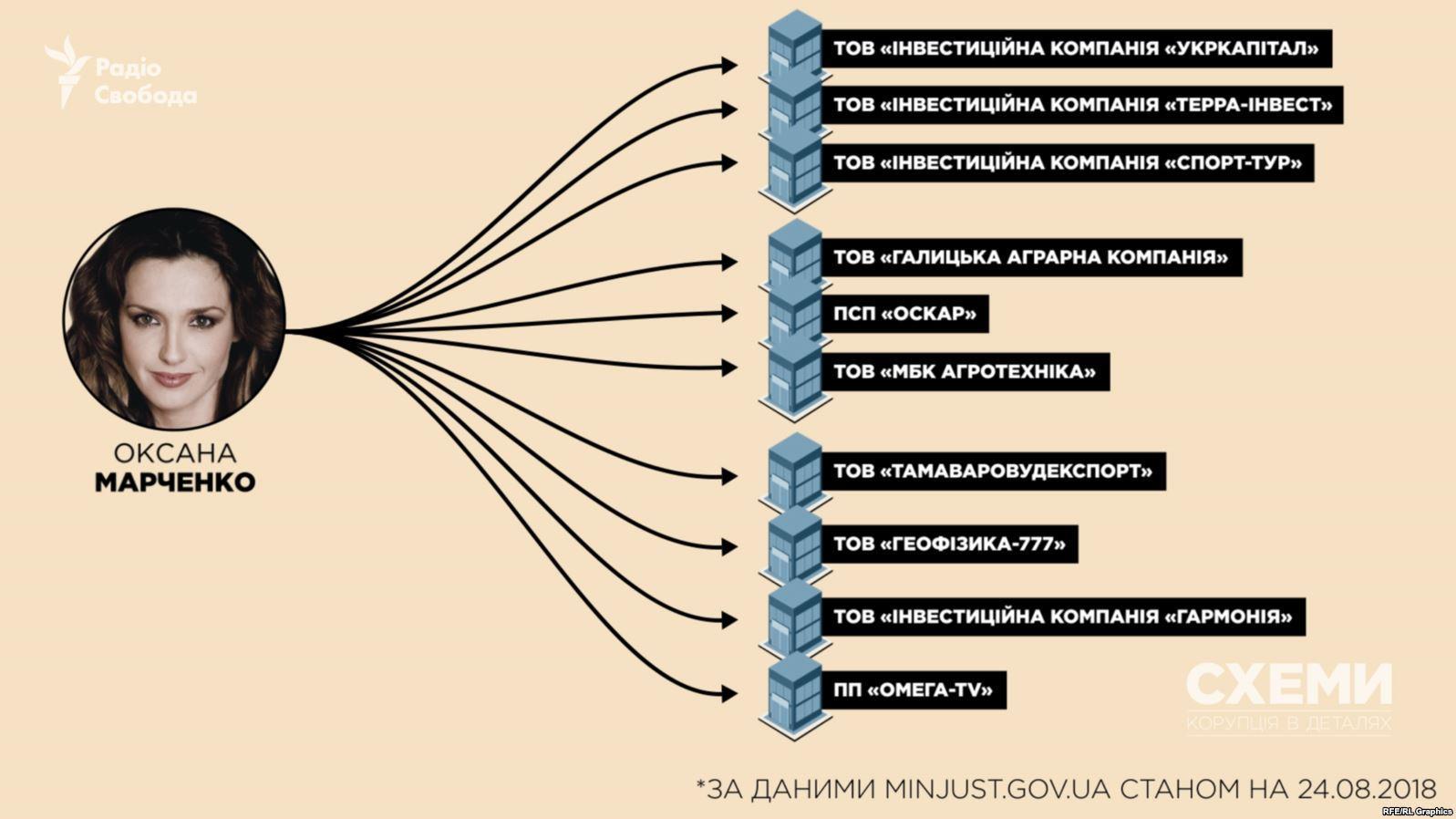 Розслідування щодо Марченко