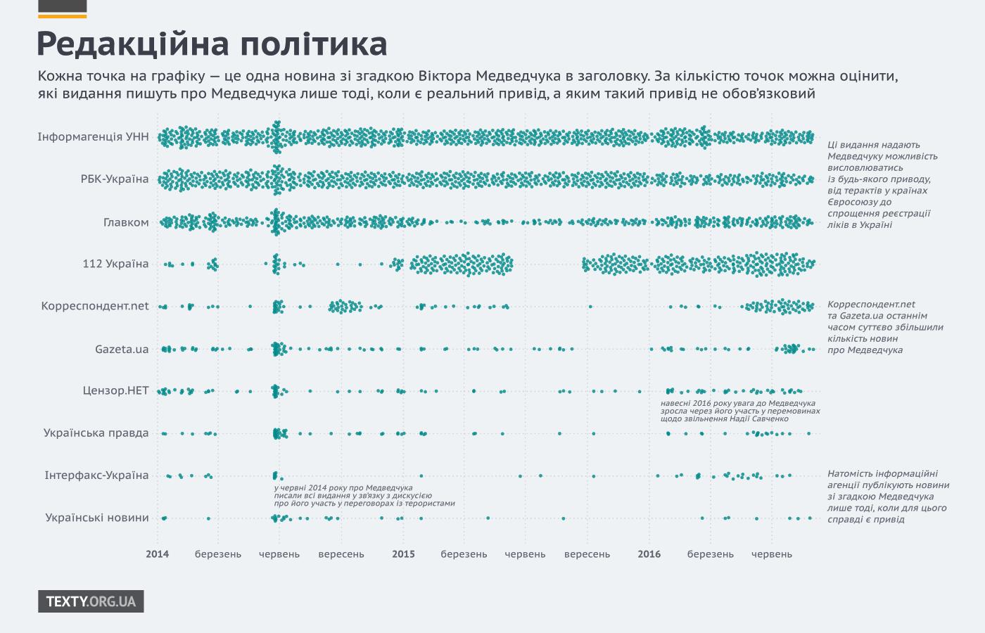 Джерело: texty.org.ua
