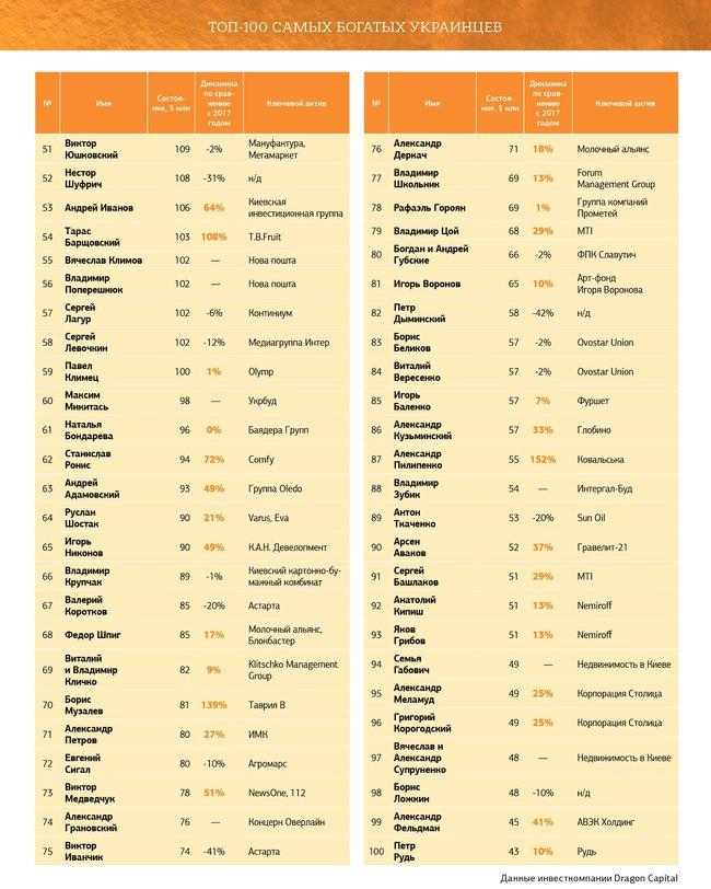 Рейтинг 100 найбагатших українців