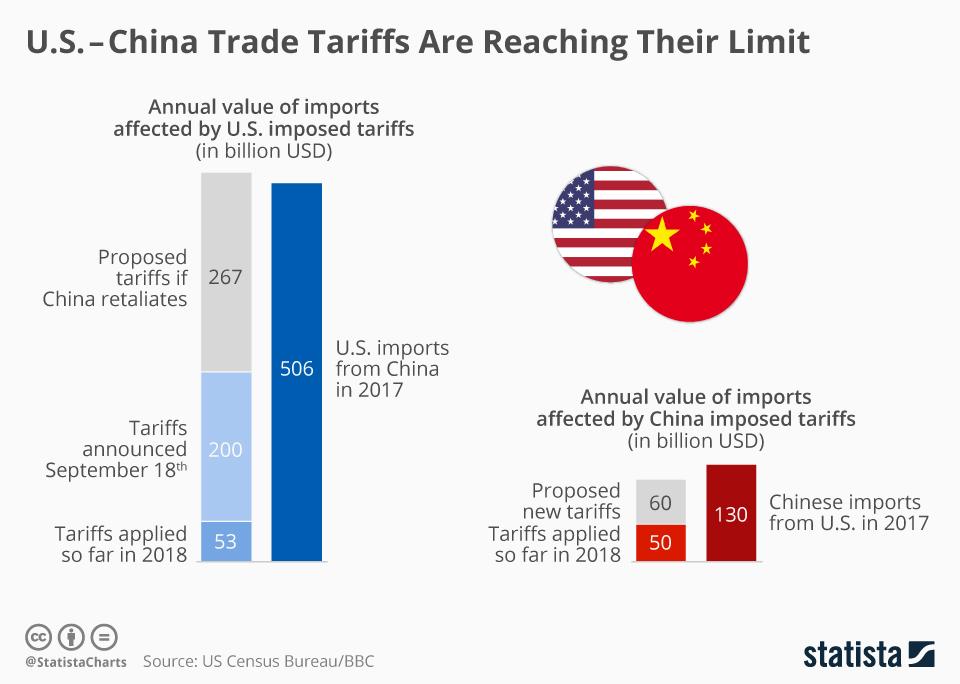 інфографіка показує обсяги китайського і американського експорту
