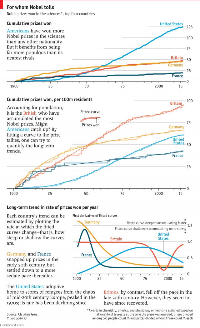 країни, серед громадян яких було найбільше лауреатів Нобелівської премії з медицини, фізики та хімії.