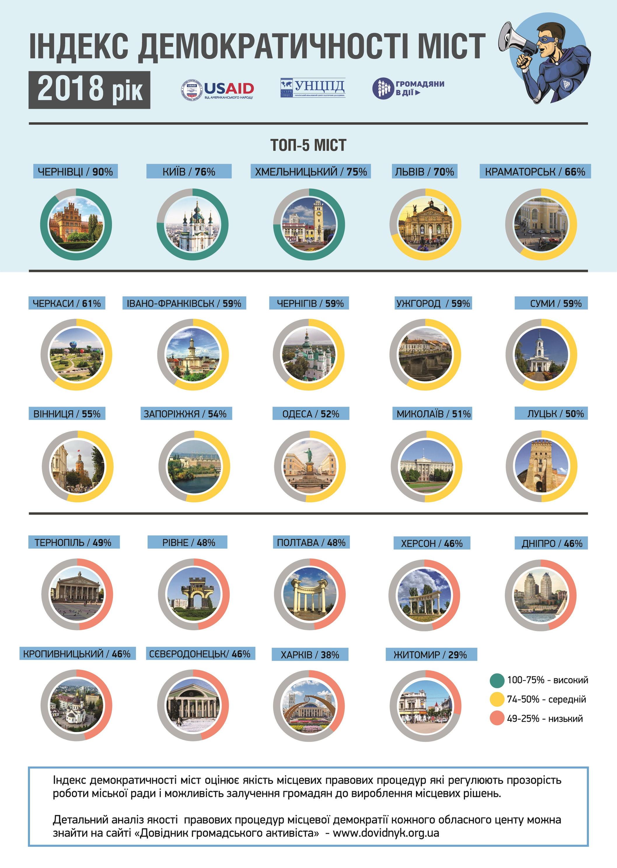 Індекс демократичності міст