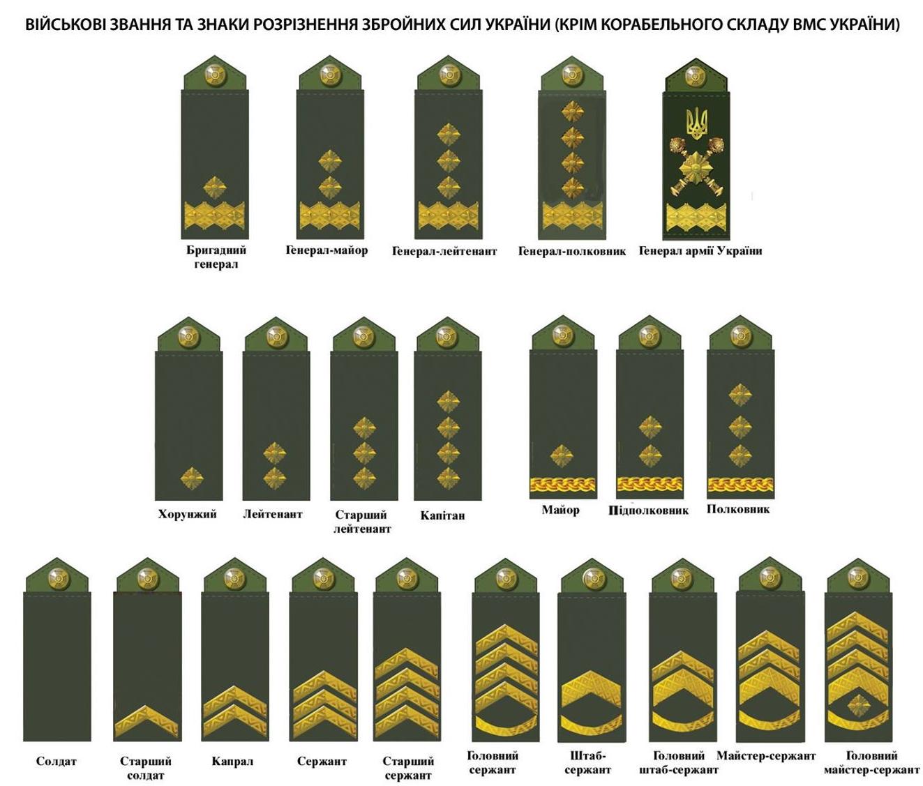 Військові звання та знаки розрізнення ЗСУ