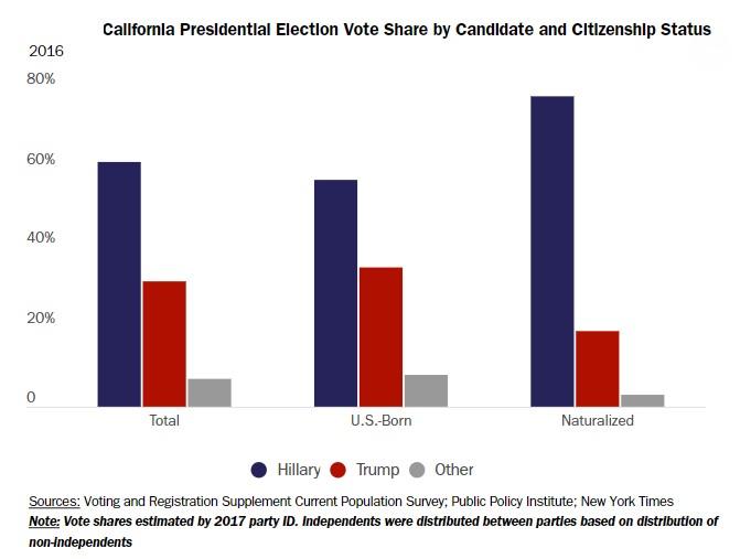 Результати виборів у Каліфорнії. Джерело: cato.org