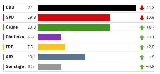Результат ХДС Ангели Меркель – 27% голосів, проте цей результат є провальним у порівнянні з попередніми виборами 2013 року: партія втратила 11,3%.Інфографіка: Der Spiegel
