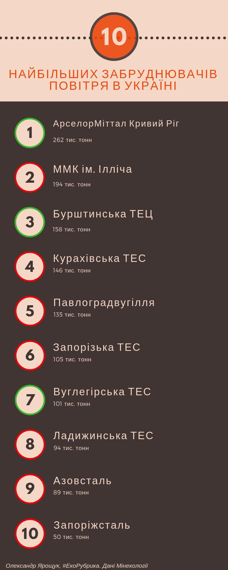 10 найбільших забруднювачів повітря України