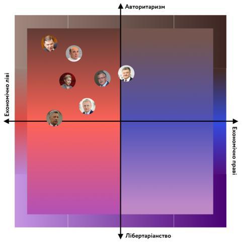 політика