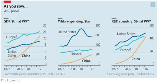 Десятикратне зростання витрат Китаю на наукові та інженерні розробки в 2000-2016 роках