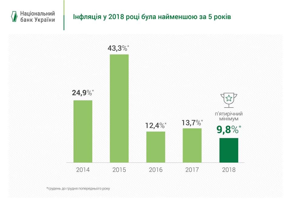 Інфляція 2018 рік