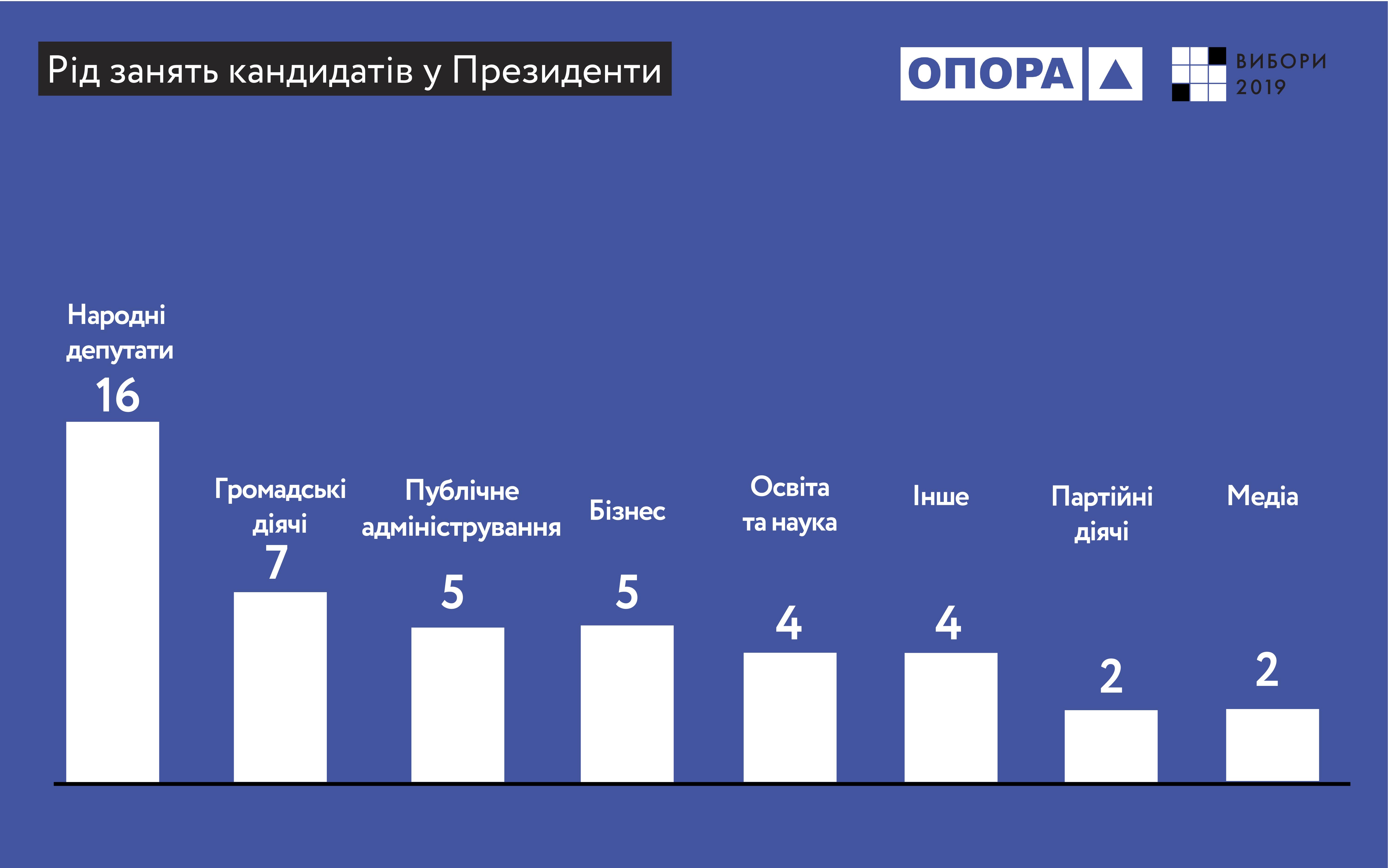 кандидати в президенти України 2019