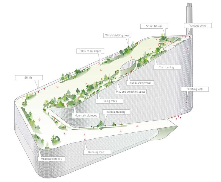 сміттєпереробний завод з лижною трасою на даху