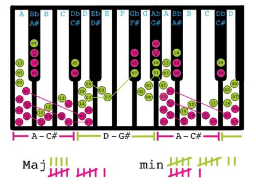 Соль мінор і Ре мінор євробачення формула успіху музика