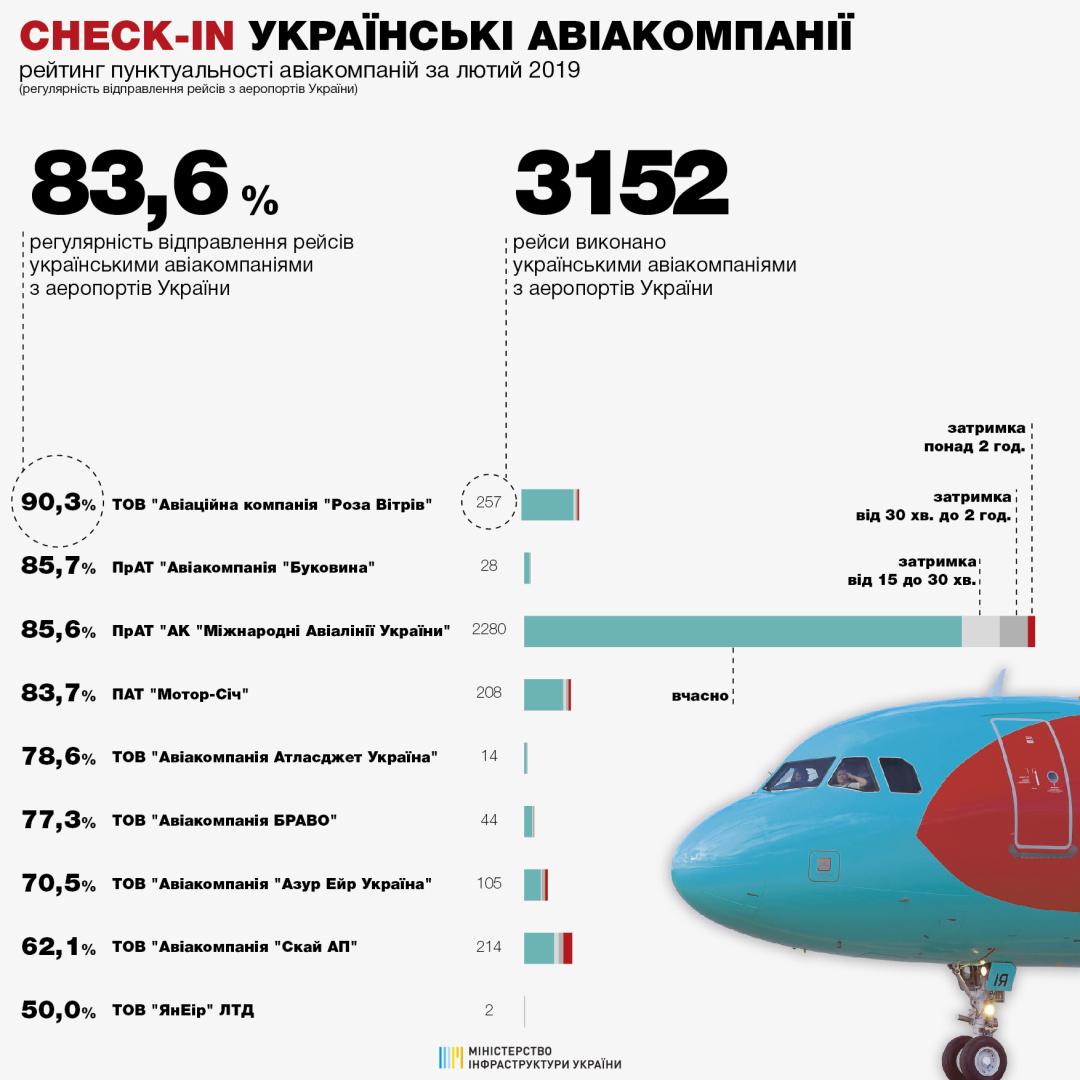 найпунктуальніші українські авіакомпанії