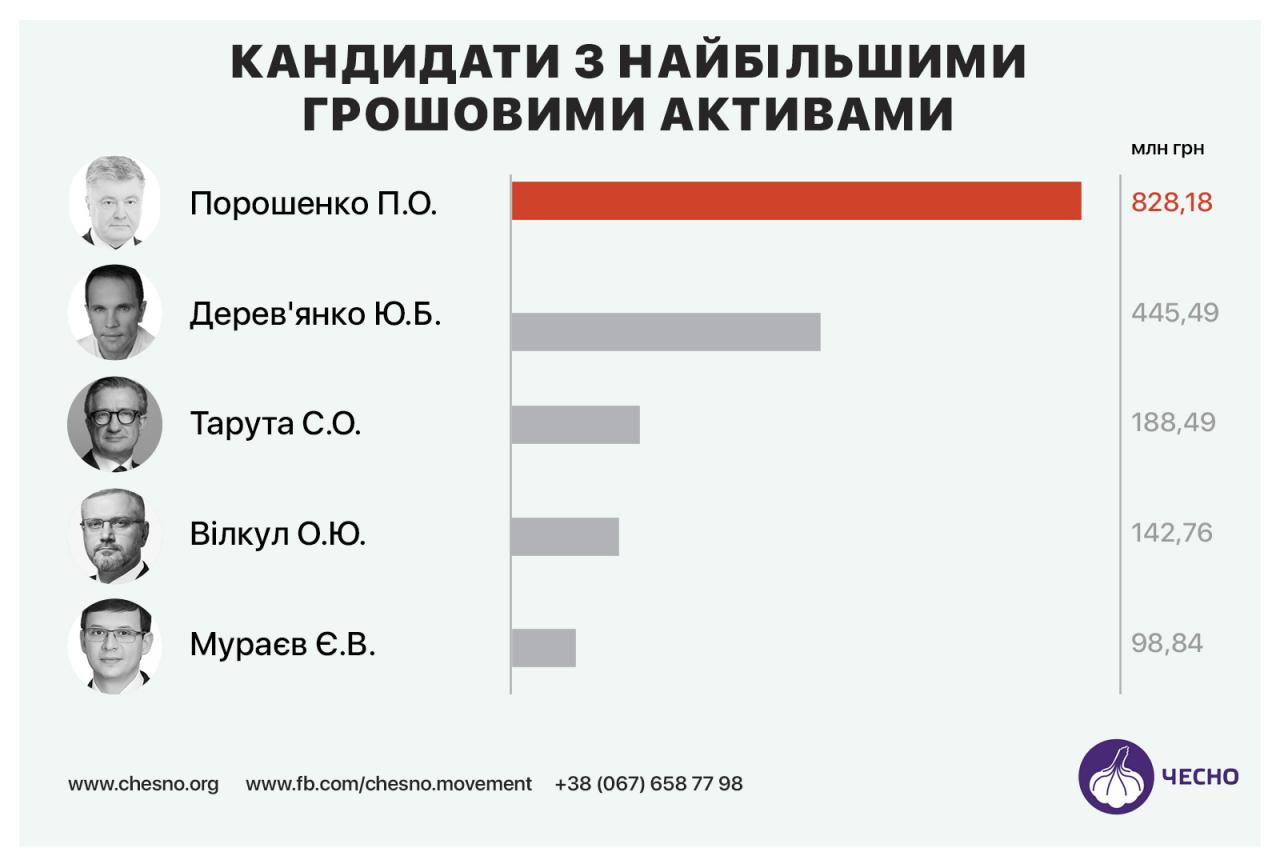Статки 44 кандидатів перевищили 2 млрд грн, третиною володіє Порошенко