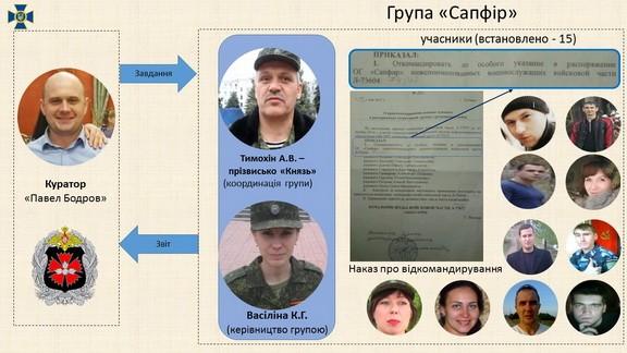 СБУ заявила про викриття агентурної мережі Генштабу РФ на Донбасі