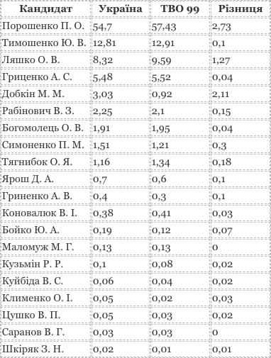 таблиця тво 99 кропивницький електоральна модель