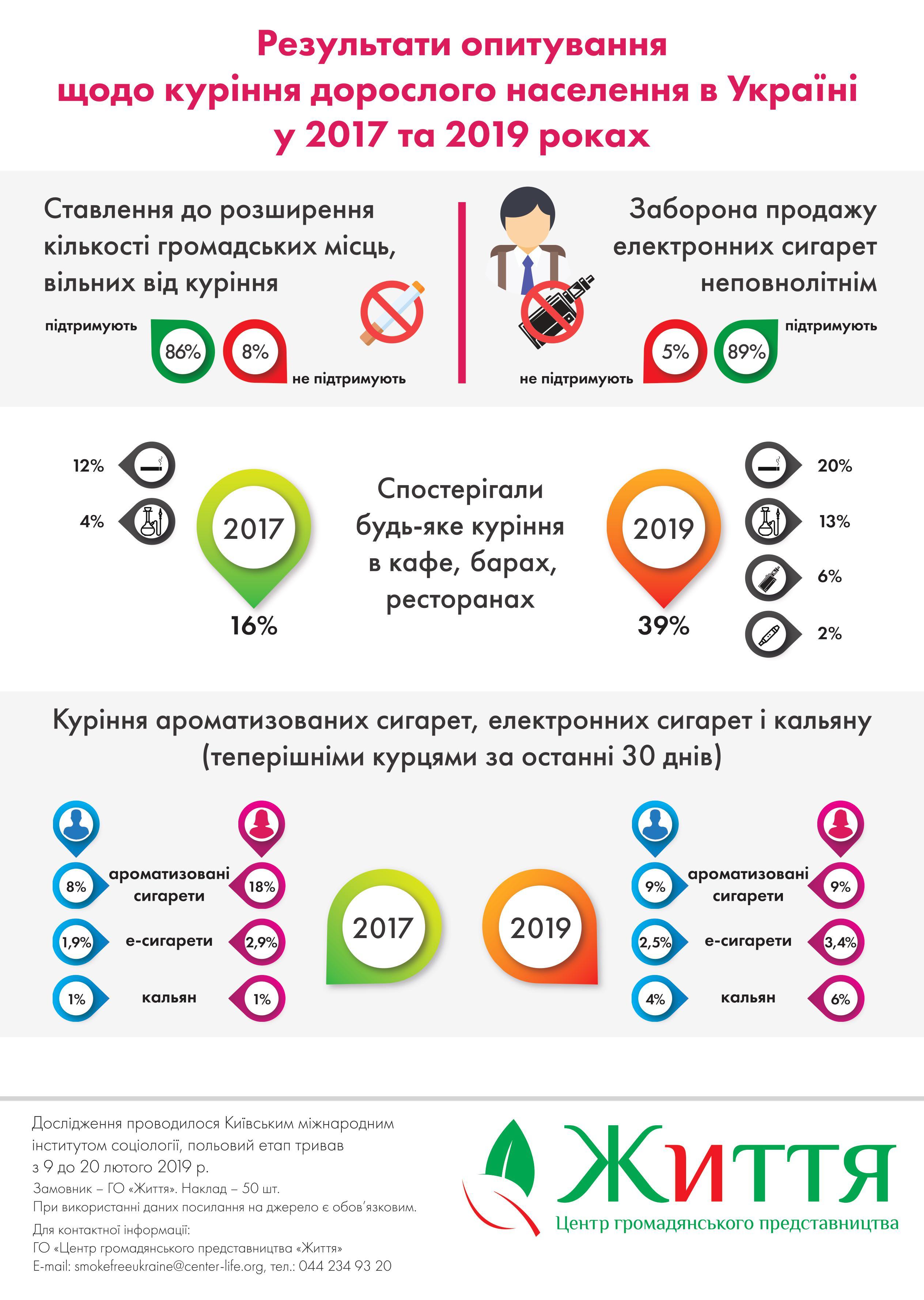 опитування куріння українців
