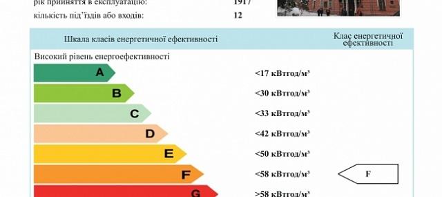 сертифікати енергетичної ефективності