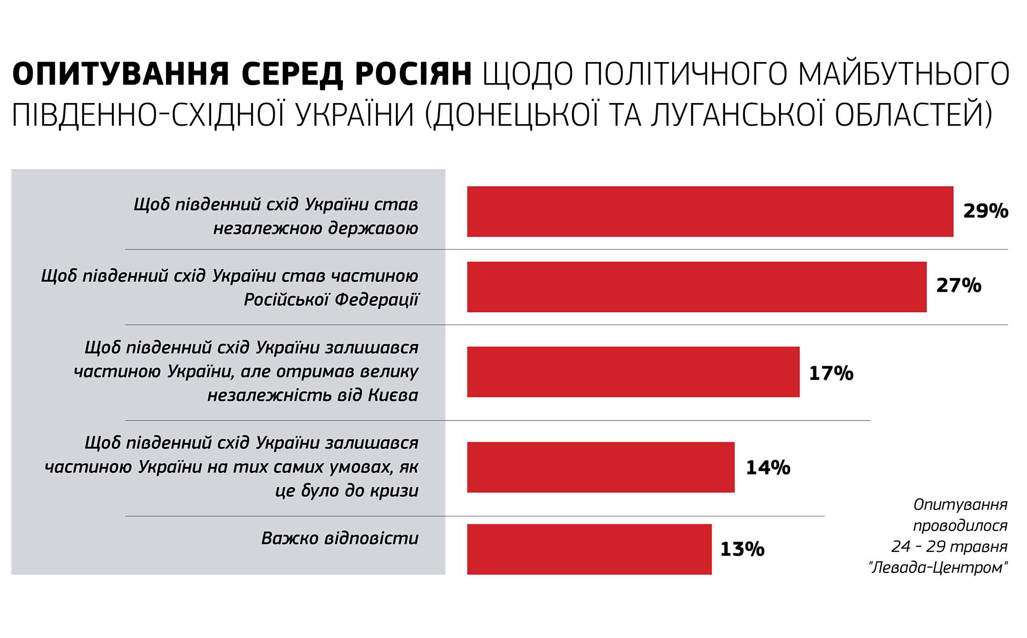 опитування росіян