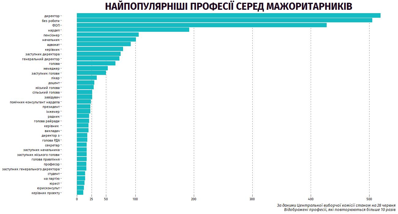 Названо найпопулярніші професії кандидатів-мажоритарників