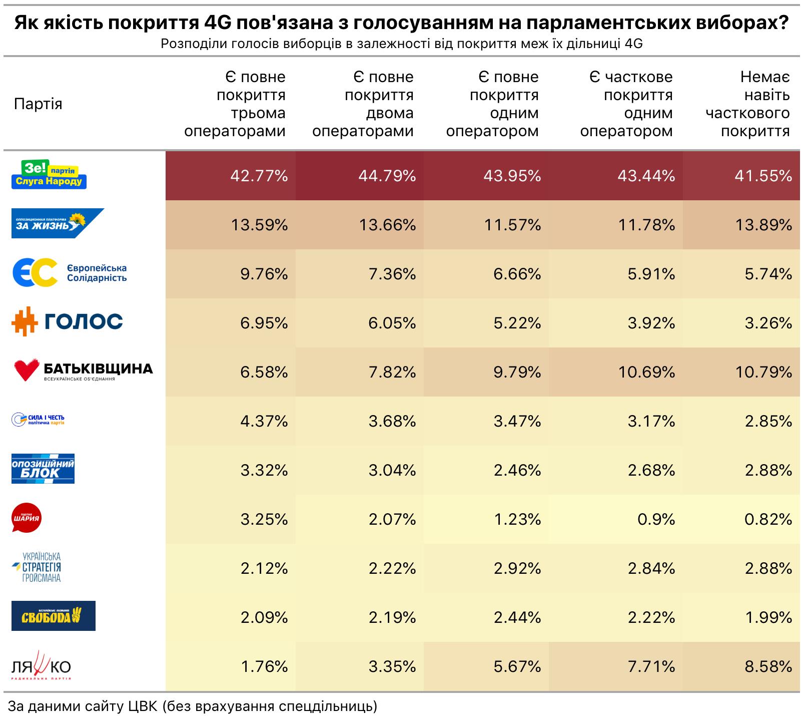 4g вплив на голосування парламентські вибори 2019