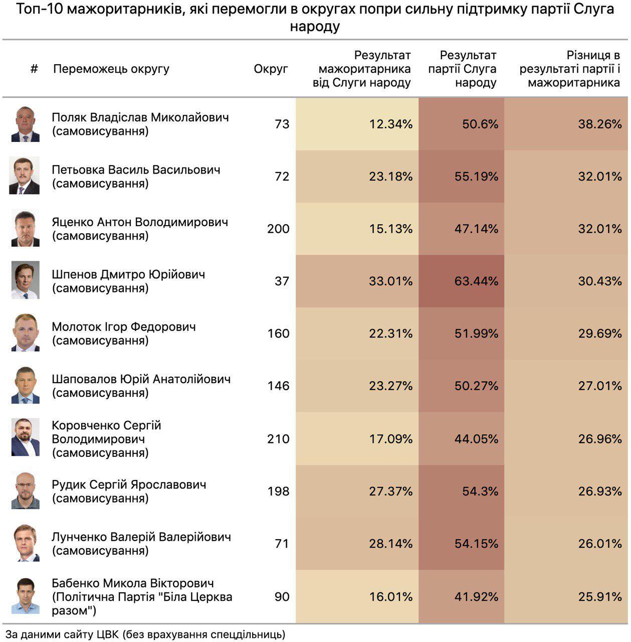 """топ-10 мажоритарників, які виграли в округах з великою підтримкою """"Слуги народу"""""""