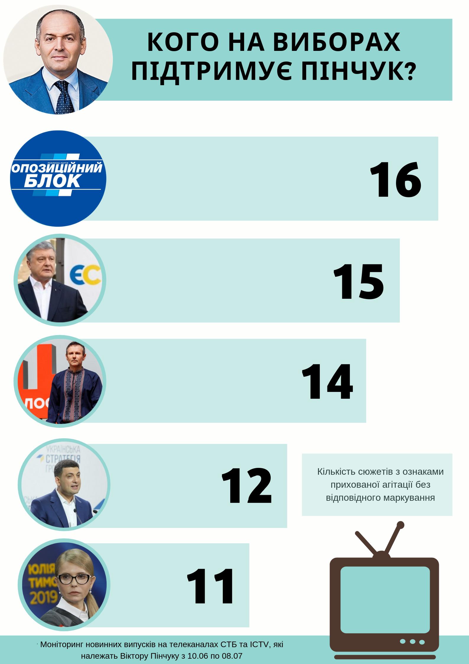 Кого на виборах підтримує Пінчук