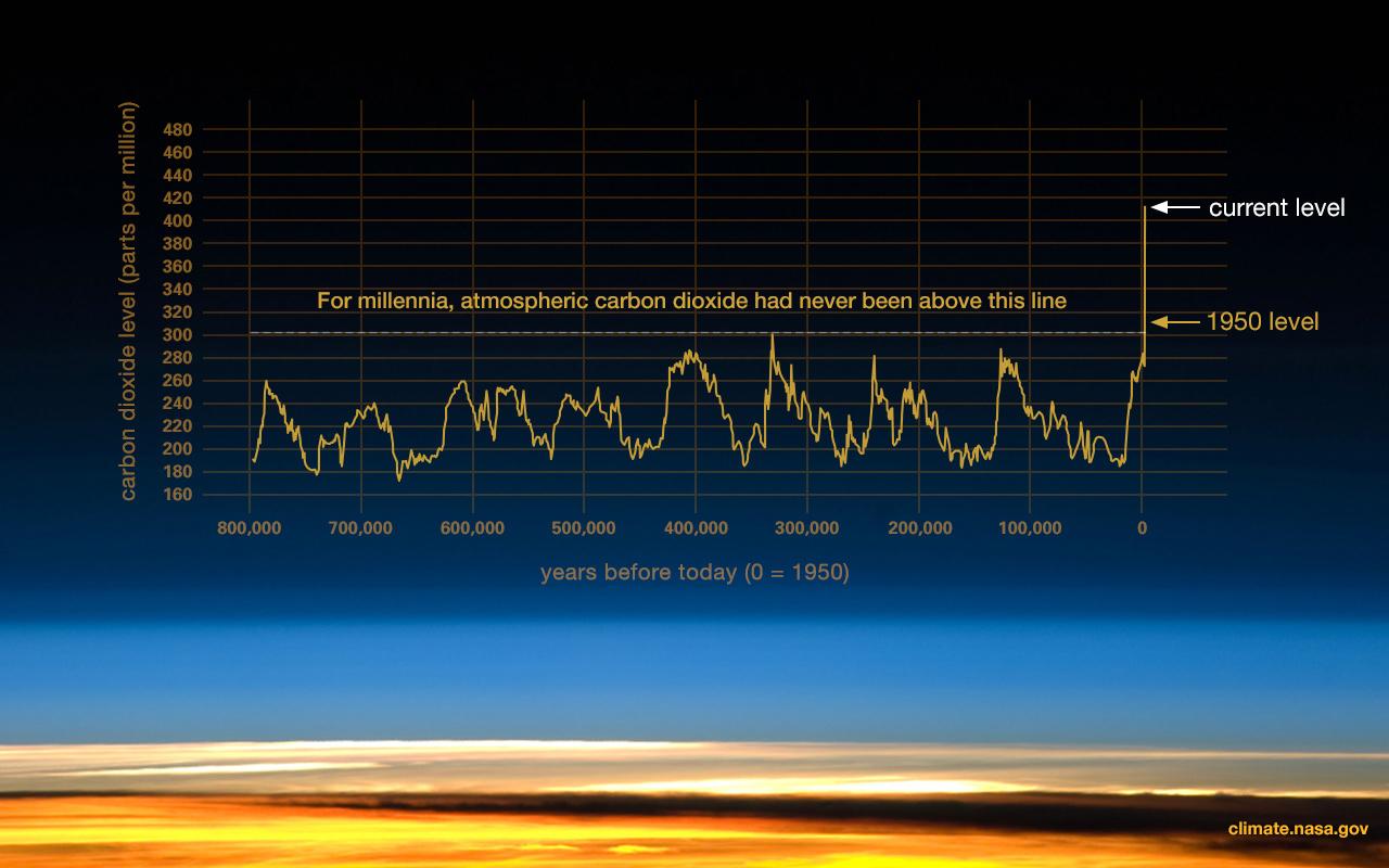 уровень концентрации СО2 в атмосфере сейчас