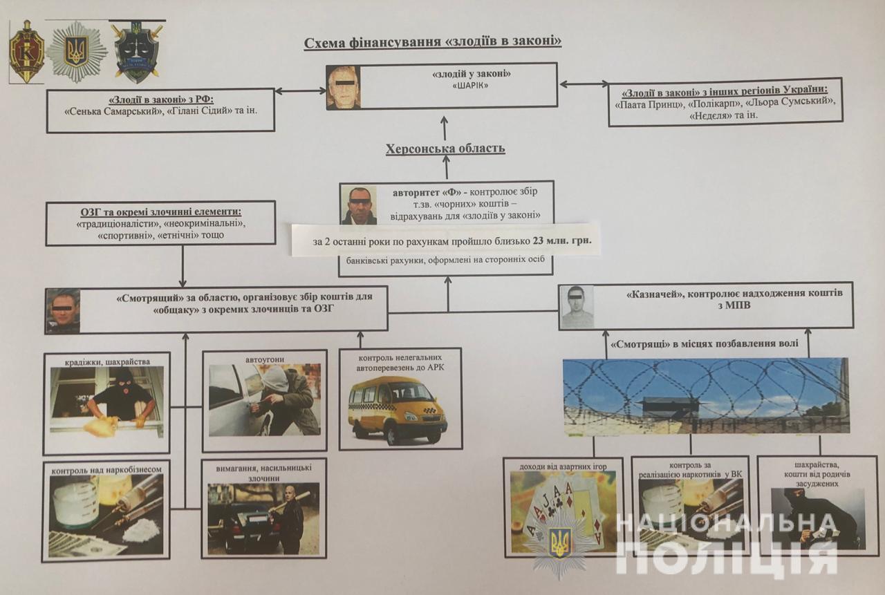 Затримання злочинного угрупування на Херсонщині