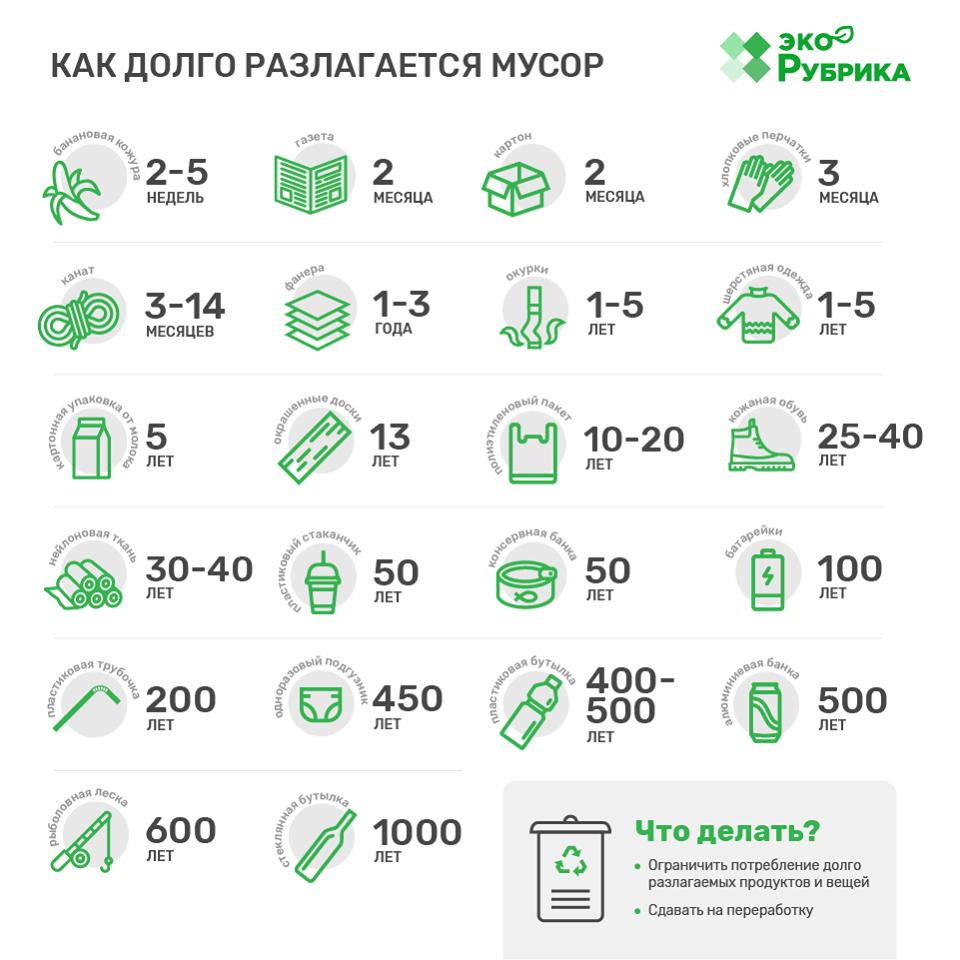 инфографика как долго разлагается мусор