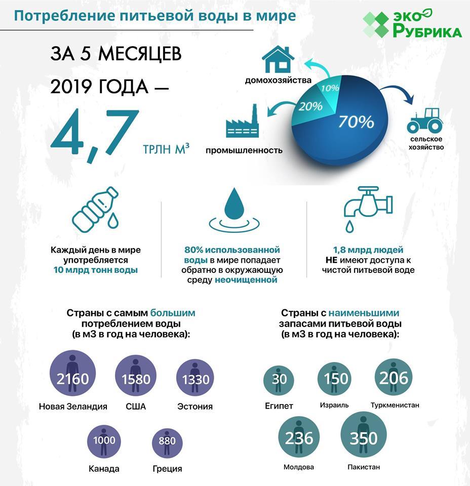 Проблема нестачі питної води у світі