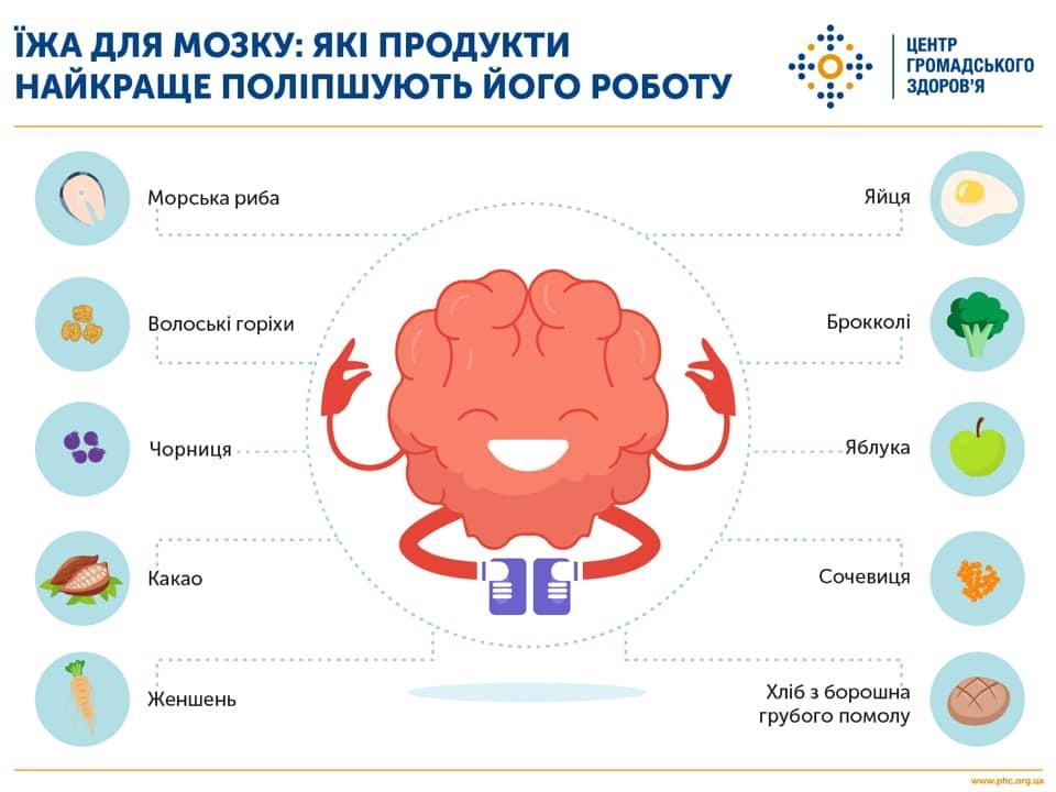 10 продуктів для бездоганної розумової активності