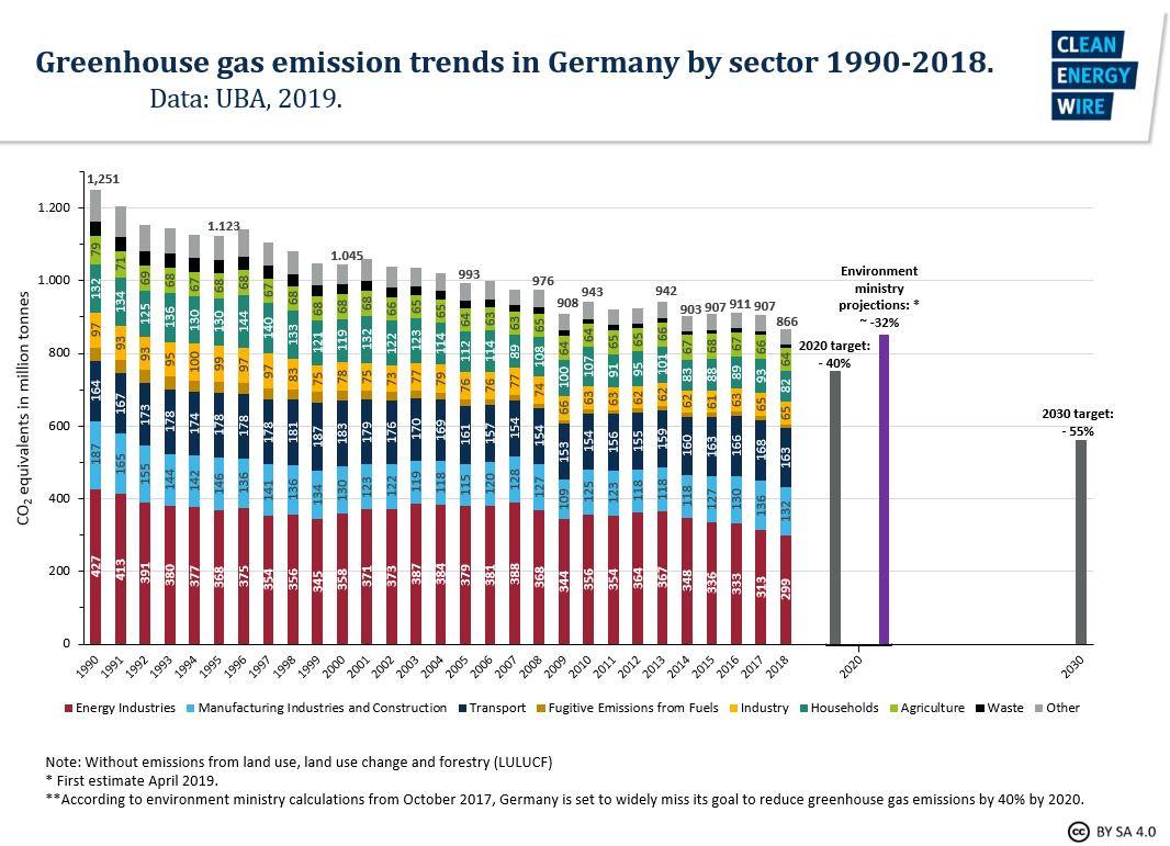 Сокращение выбросов парниковых газов