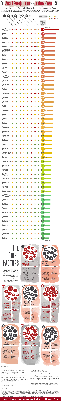 В яких країнах безпечно подорожувати жінкам: рейтинг