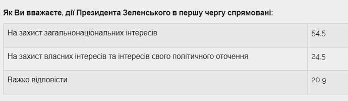 опитування