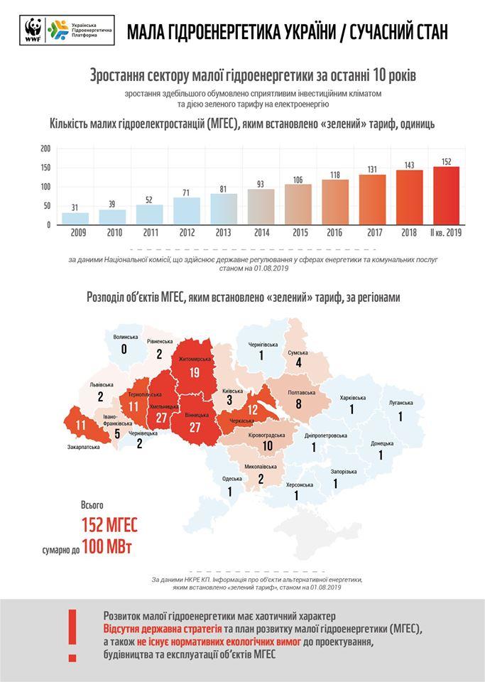 WWF инфогафика по Украине