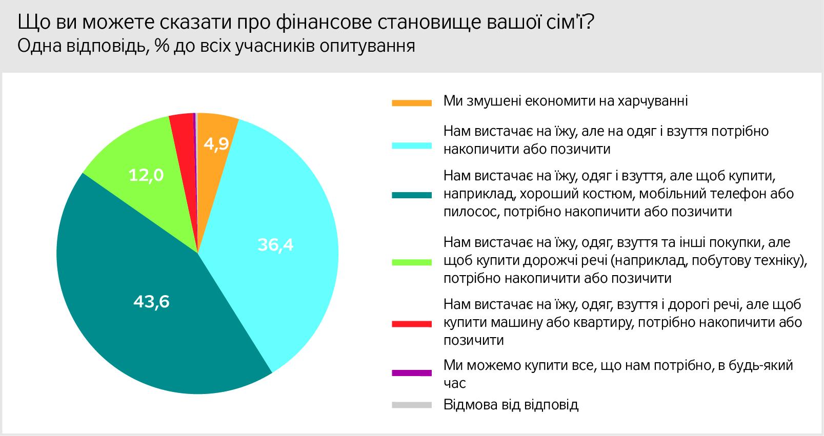 41,3% жителей ОРДЛО считают себя бедными, — опрос