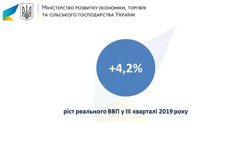 ВВП зріс на 4,2%